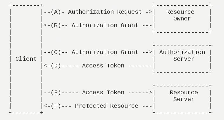天猫精灵接入OAuth 2.0的运行流程如下图