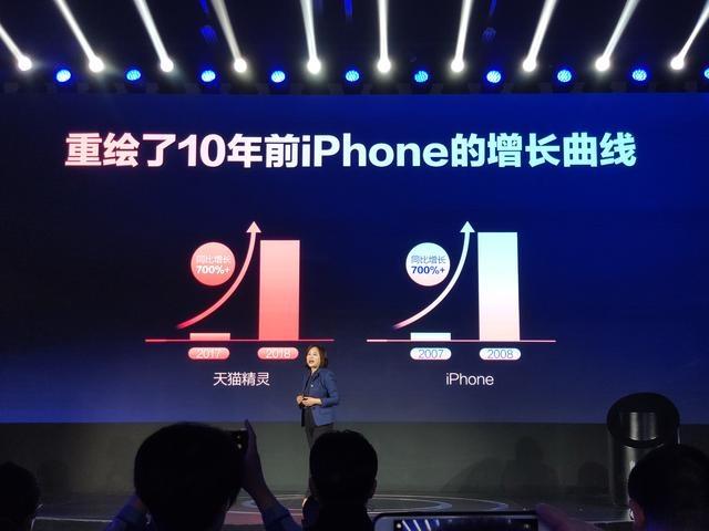 天猫精灵和iphone销量增长对比