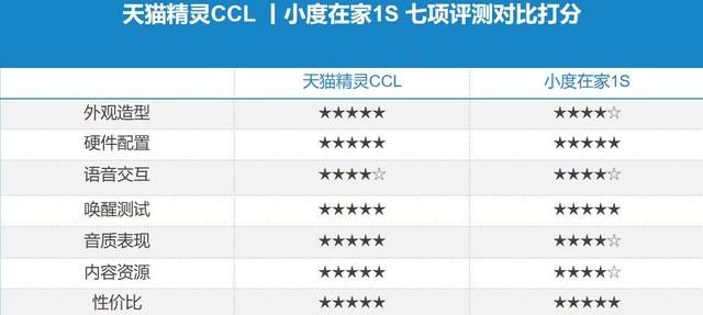 天猫精灵CCL小度在家1S对比